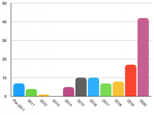 Number of books read by publication year