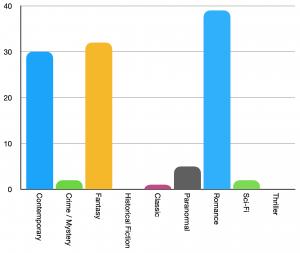 Number of books read per genre