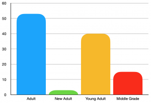 Number of books read per age category
