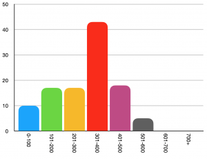 Number of books read by page number