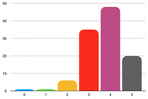 Number of books read by rating
