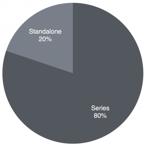 Number of books read by series vs standalone