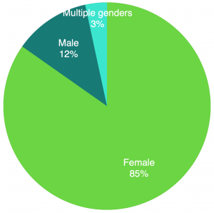 Number of books read by author gender per book