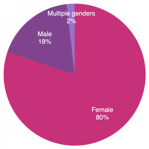 Number of books read by author gender per author
