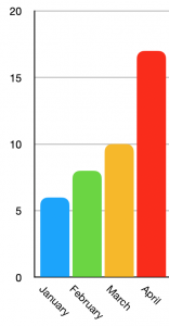 Graph showing 6 books read in January, 8 in February, 10 in March and 17 in April.